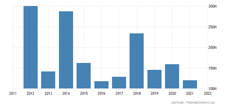 nigeria imports switzerland