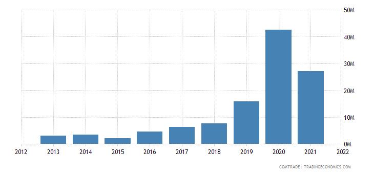 nigeria imports tanzania