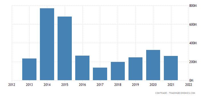 nigeria imports thailand