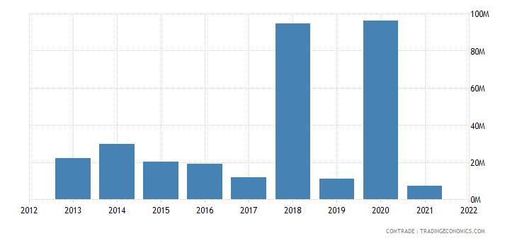 nigeria imports tunisia