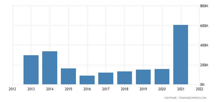 nigeria imports ukraine