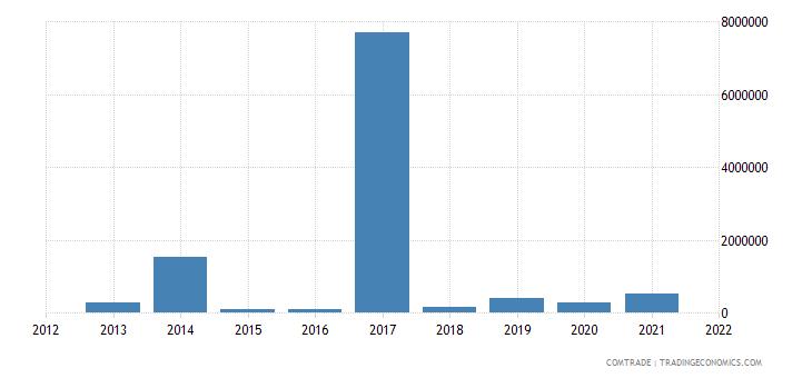 nigeria imports venezuela