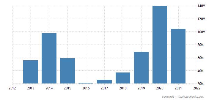 nigeria imports vietnam
