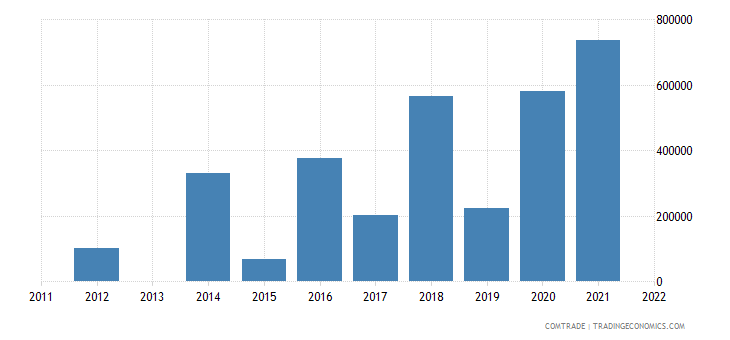 nigeria imports zambia