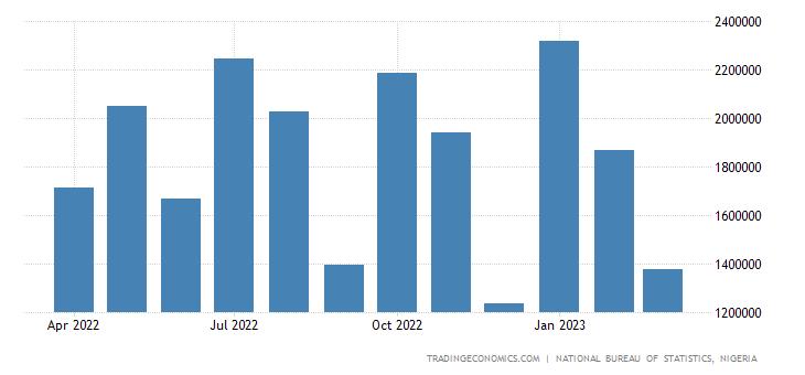 Nigeria Imports | 2019 | Data | Chart | Calendar | Forecast