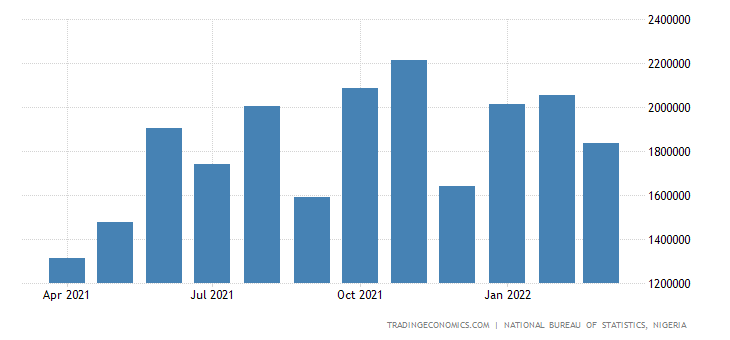 Nigeria Imports