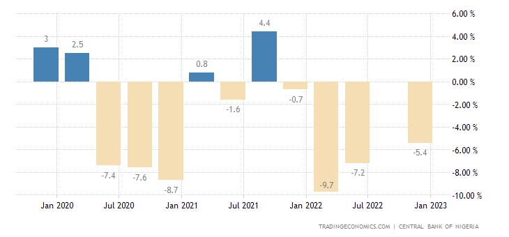 Nigeria Industrial Production