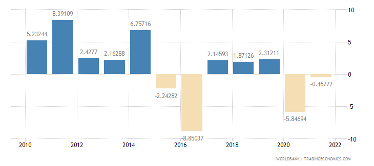 nigeria industry value added annual percent growth wb data