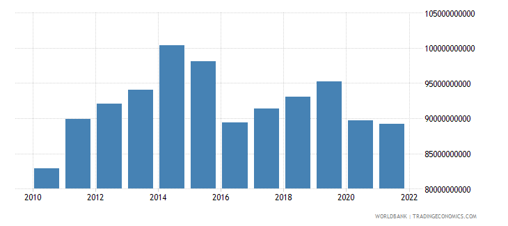 nigeria industry value added constant 2005 us$ wb data