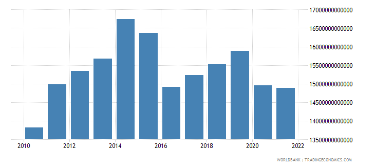 nigeria industry value added constant lcu wb data