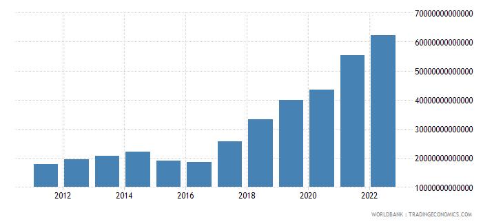 nigeria industry value added current lcu wb data