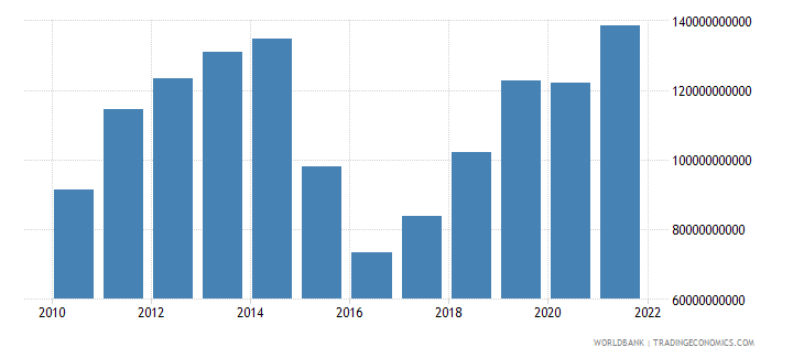 nigeria industry value added us dollar wb data