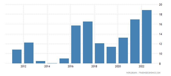 nigeria inflation consumer prices annual percent wb data