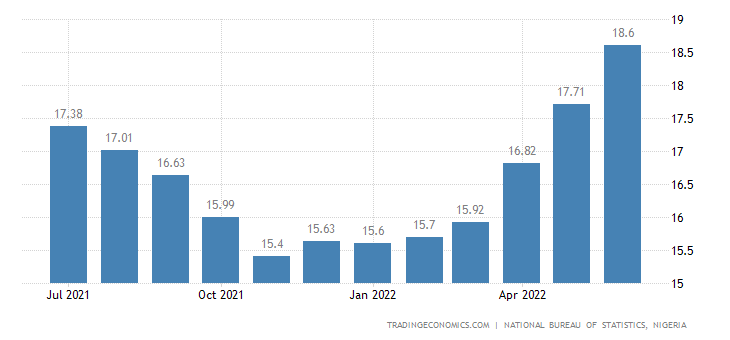 Nigeria Inflation Rate