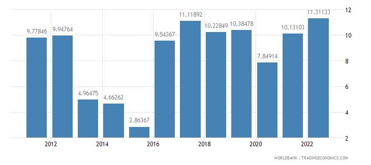 nigeria inflation gdp deflator annual percent wb data