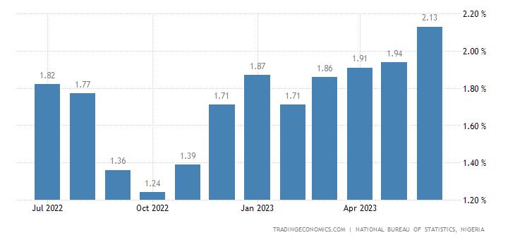 Nigeria Inflation Rate MoM