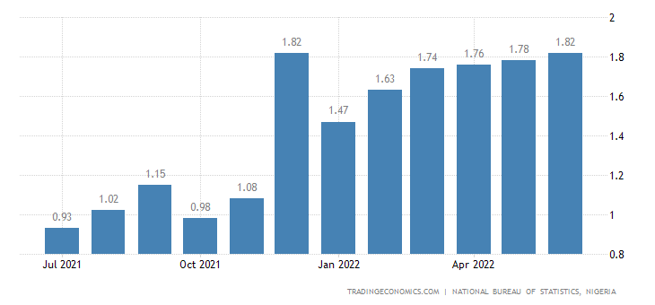 Nigeria Inflation Rate MoM