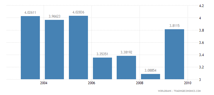 nigeria information and communication technology expenditure percent of gdp wb data