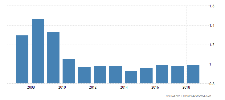 nigeria insurance company assets to gdp percent wb data