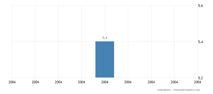 nigeria intentional homicide rate per 100 000 people who wb data