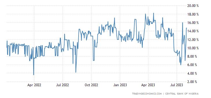 Nigeria Three Month Interbank Rate (Nibor)