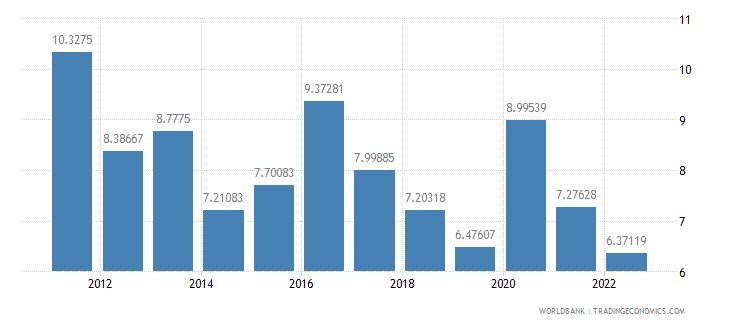 nigeria interest rate spread lending rate minus deposit rate percent wb data