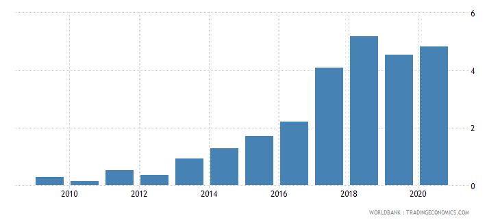 nigeria international debt issues to gdp percent wb data
