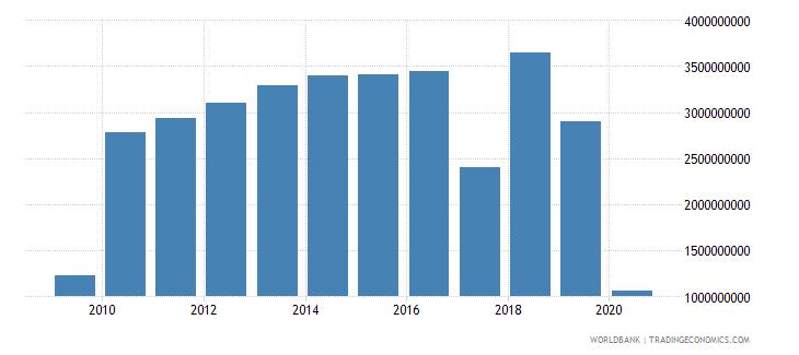 nigeria international tourism expenditures for passenger transport items us dollar wb data