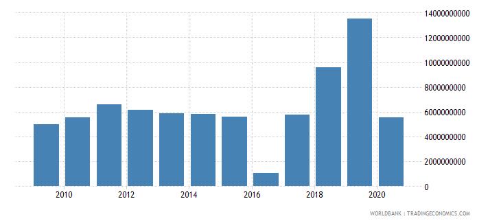 nigeria international tourism expenditures for travel items us dollar wb data