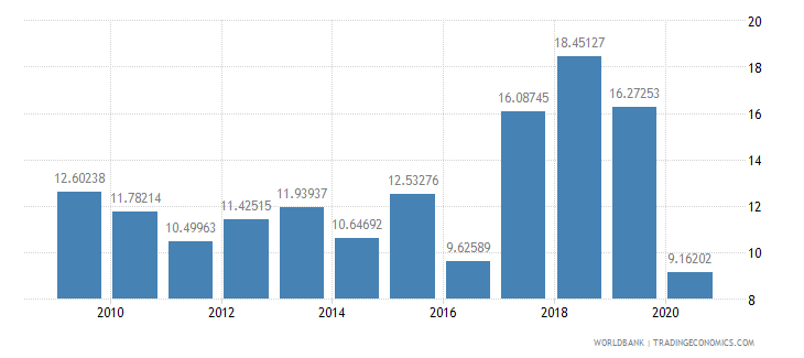 nigeria international tourism expenditures percent of total imports wb data