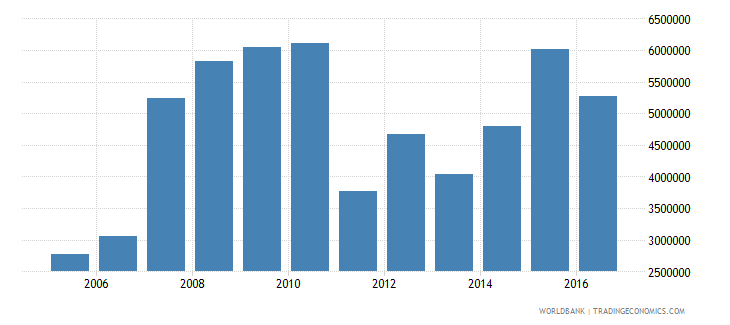 nigeria international tourism number of arrivals wb data