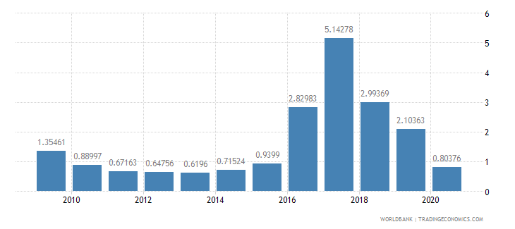 nigeria international tourism receipts percent of total exports wb data