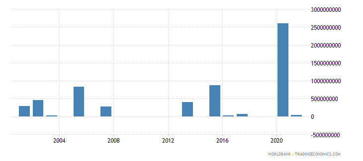 nigeria investment in energy with private participation us dollar wb data