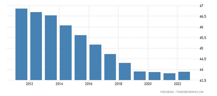 nigeria labor force female percent of total labor force wb data