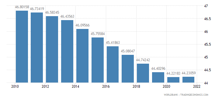 nigeria labor force female percent of total labor force wb data