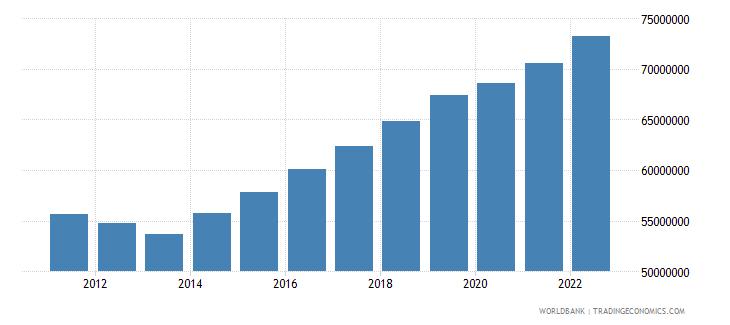 nigeria labor force total wb data