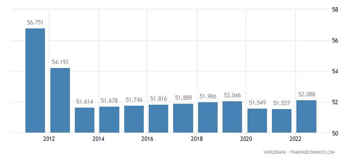 nigeria labor participation rate female percent of female population ages 15 plus  wb data
