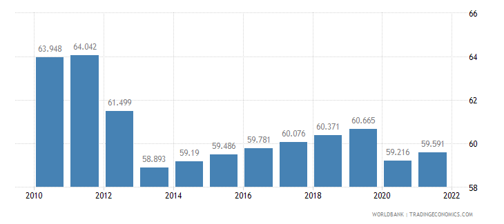 nigeria labor participation rate male percent of male population ages 15 plus  wb data