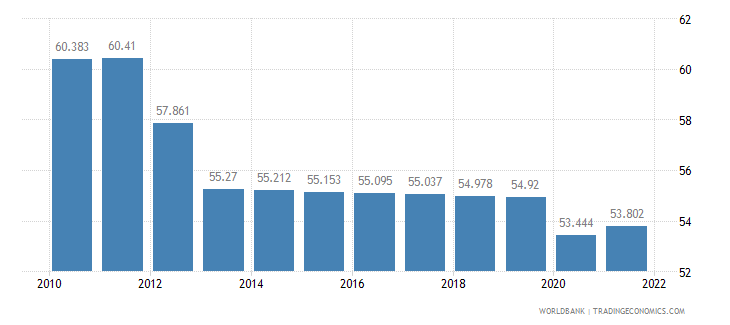 nigeria labor participation rate total percent of total population ages 15 plus  wb data