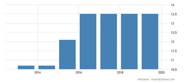 nigeria labor tax and contributions percent of commercial profits wb data