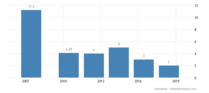 nigeria lead time to import median case days wb data