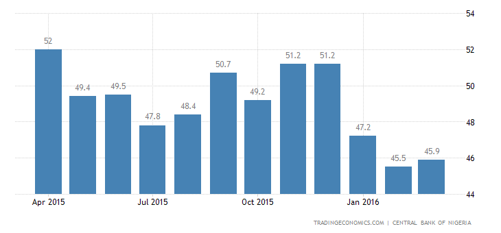 Nigeria Central Bank of Nigeria PMI