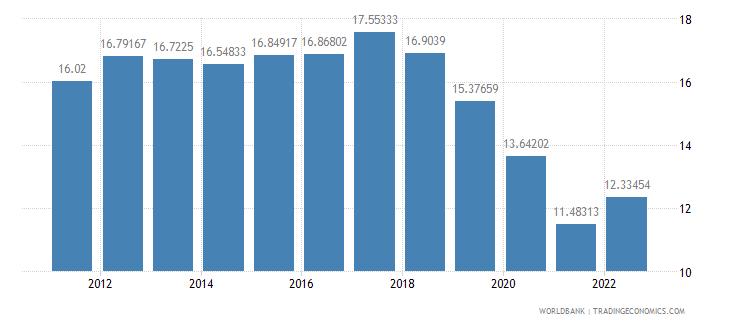 nigeria lending interest rate percent wb data