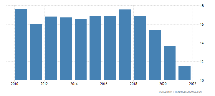 nigeria lending interest rate percent wb data