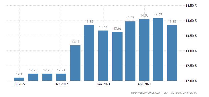 Nigeria Lending Rate