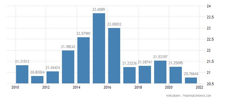 nigeria liner shipping connectivity index maximum value in 2004  100 wb data