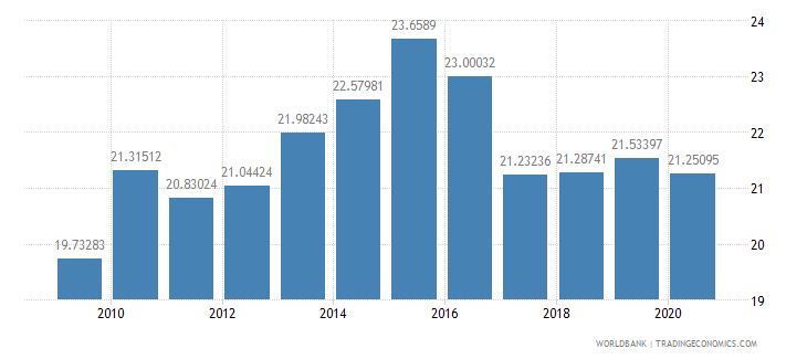 nigeria liner shipping connectivity index maximum value in 2004  100 wb data