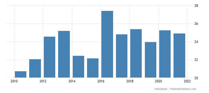 nigeria liquid liabilities to gdp percent wb data