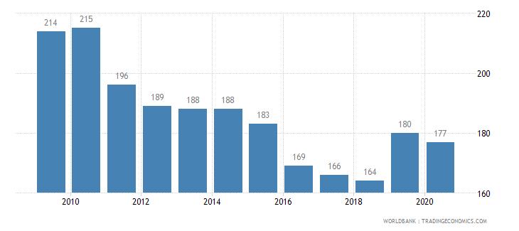 nigeria listed domestic companies total wb data