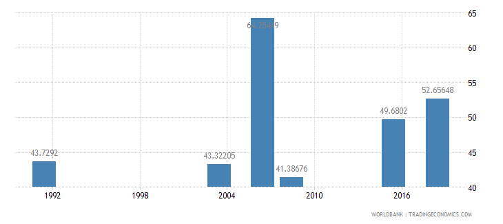 nigeria literacy rate adult female percent of females ages 15 and above wb data
